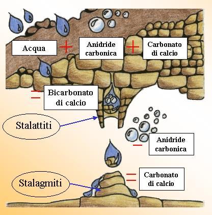 Come si formano stalattiti e stalagmiti